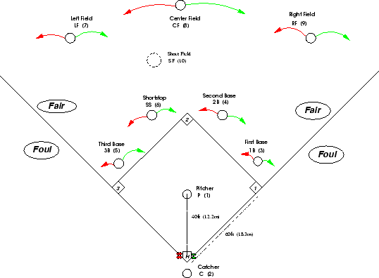 Printable Baseball Diamond Diagram With Positions