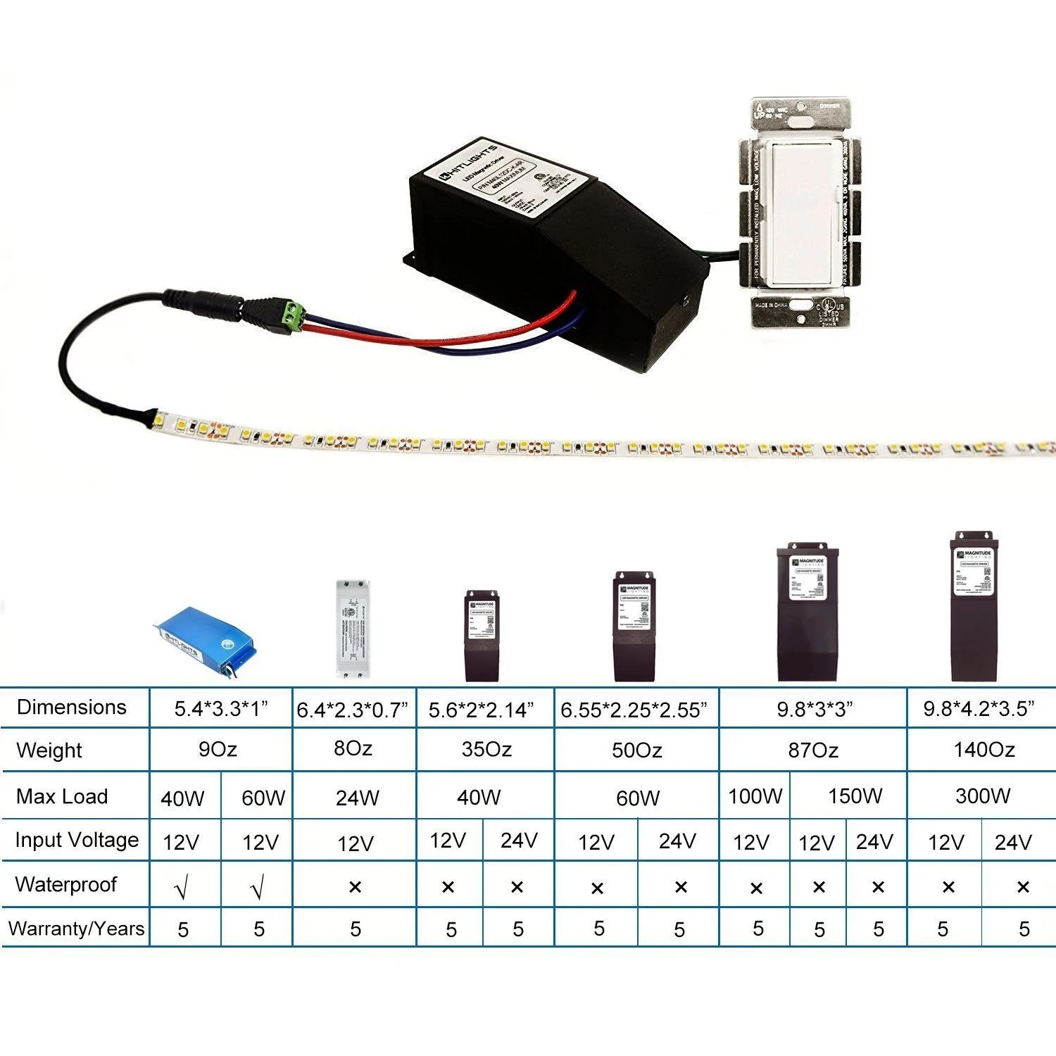 hight resolution of 300 watt m series dimmable driver magnetic etl usa assembled