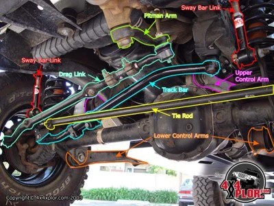 Death Wobble  How To Fix Death Wobble – KevinsOffroad  OverlandReady