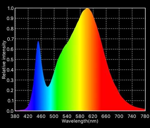 4x Optic 1 CREE COB LED Grow Lights 3500K  Optic LED