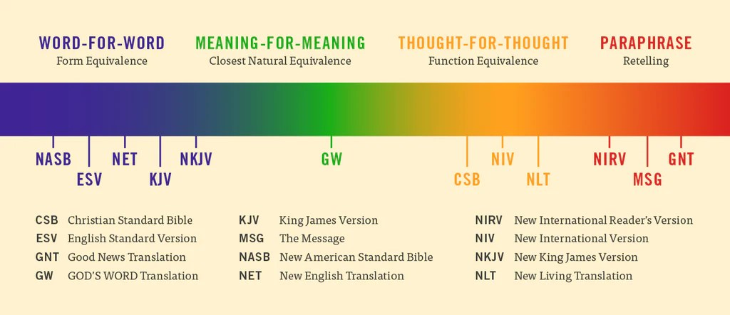 Bible translation guide also comparison chart god   word rh godsword