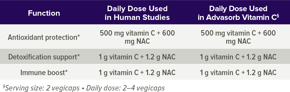 Dosage chart also advasorb vitamin  quality of life shop high science rh qualityoflife