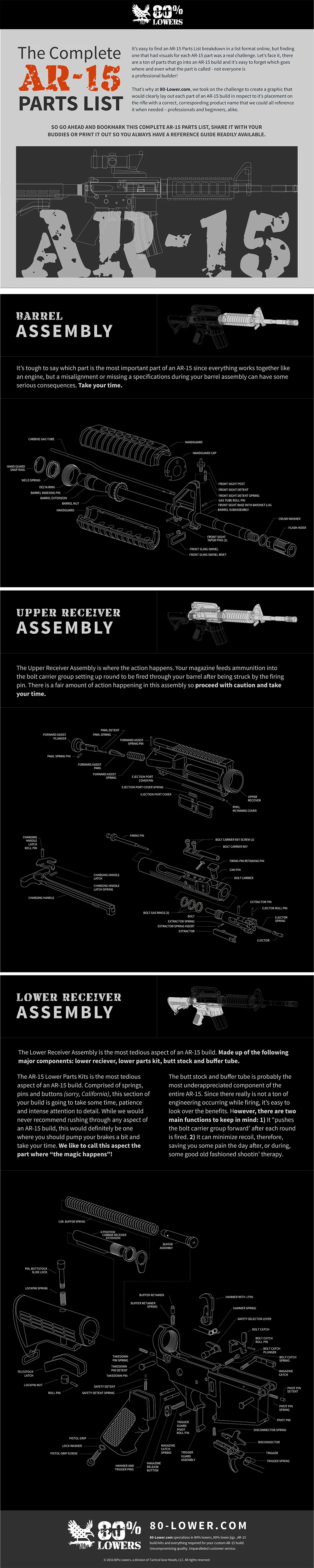 medium resolution of the complete ar 15 parts list ar 15 build list infographic