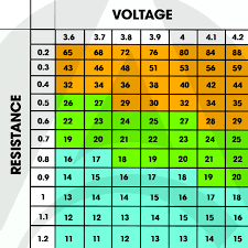 Sub ohm vape chart for different resistance atomizer coils also vaping guide new vapers freeman juice rh freemanvapejuice