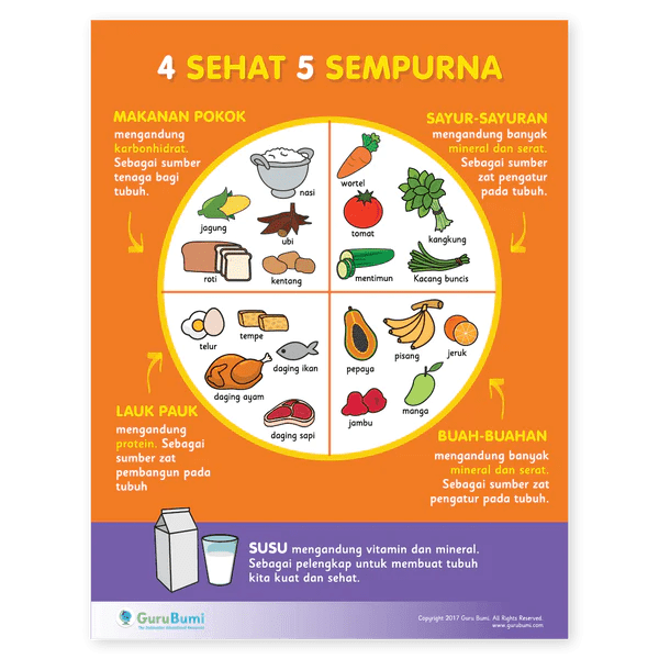 10+ Download Gambar Makanan 4 Sehat 5 Sempurna