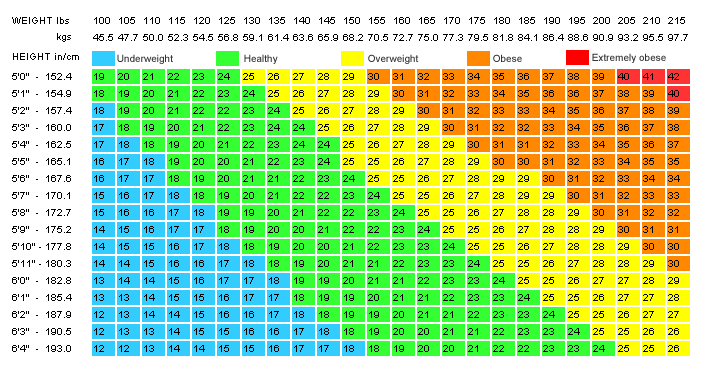 also bmi chart for women free download rh lafuentesierravista