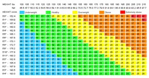 Bmi equation and table chart also  nutriactiva rh