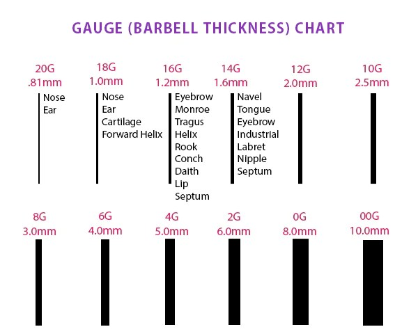 Gauge thickness size chart measurements also body piercing freshtrends rh
