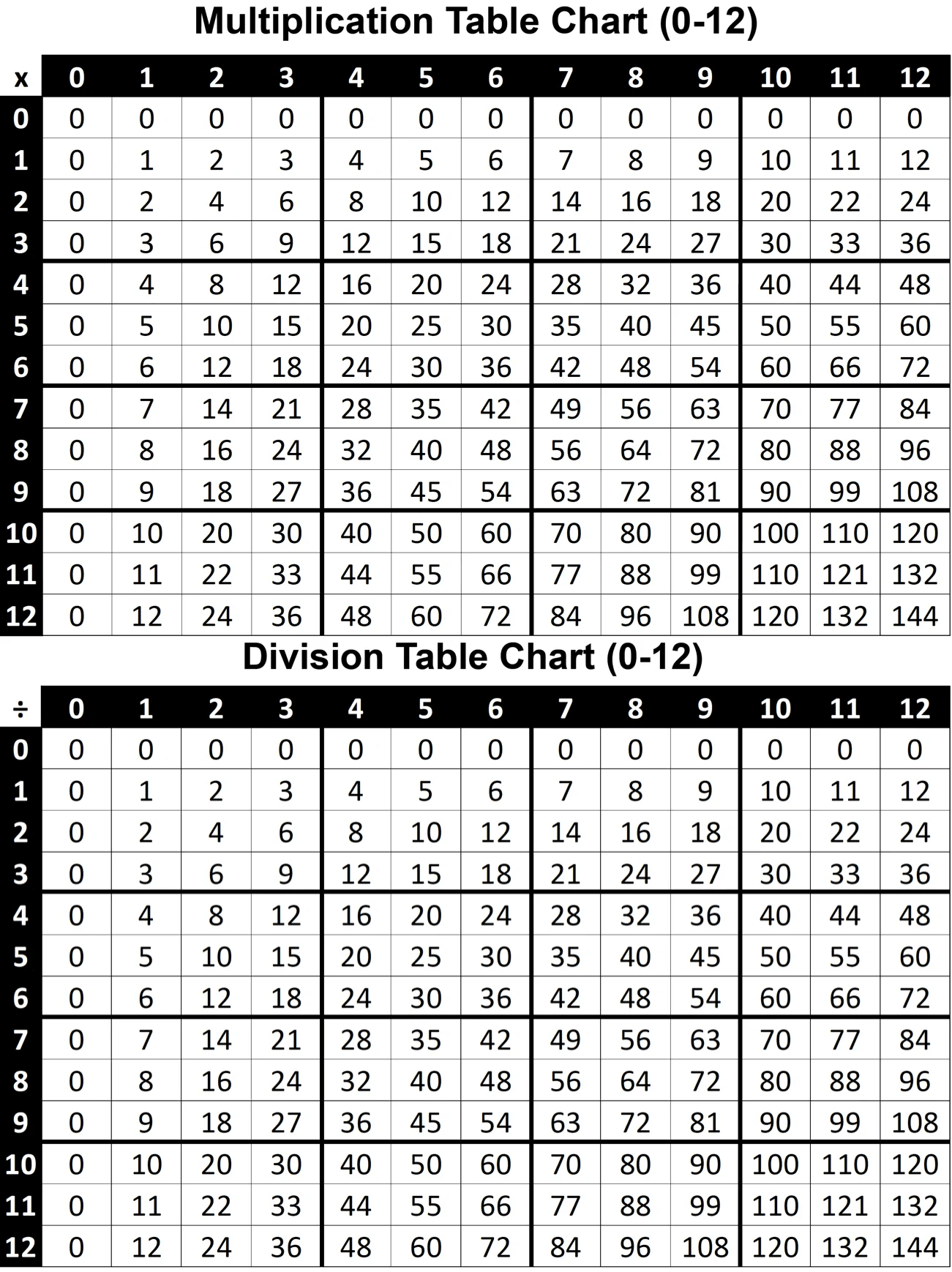 small resolution of Multiplication \u0026 Division Table Chart 0-12 Printable PDF (FREE) - Think  Tank Scholar