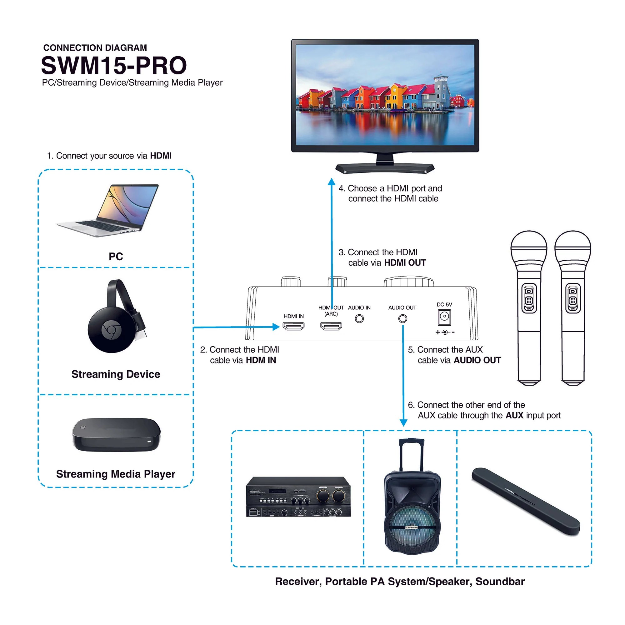 swm15 pro pc streaming device laptop google chromecast media player connection diagram how to connect [ 2000 x 2000 Pixel ]