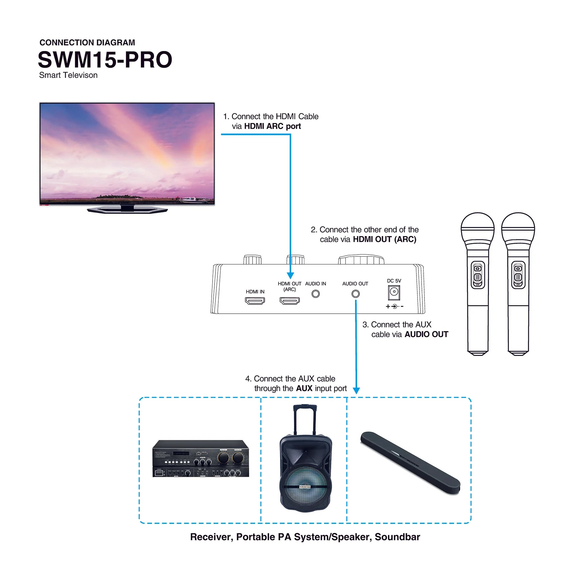 medium resolution of  sound town swm15 pro karaoke microphone system connection diagram hdmi arc smart tv television how