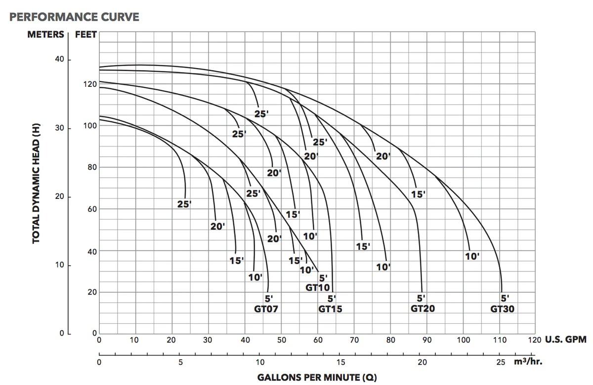 medium resolution of gould irrigator 220v wiring wiring diagram used gould irrigator 220v wiring