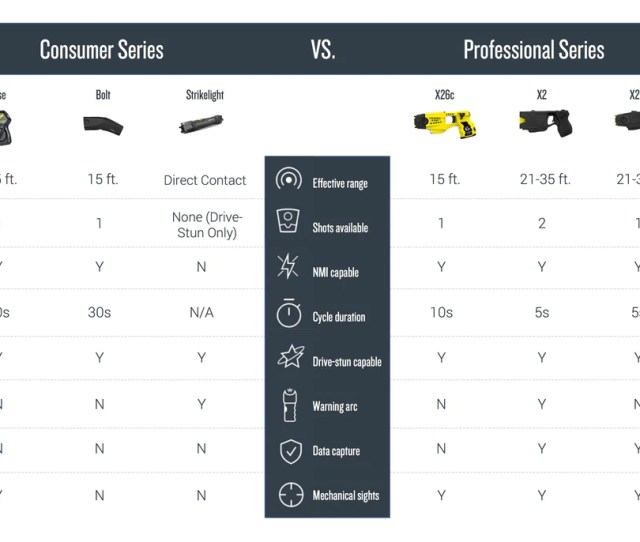 Professional Vs Self Defense Devices
