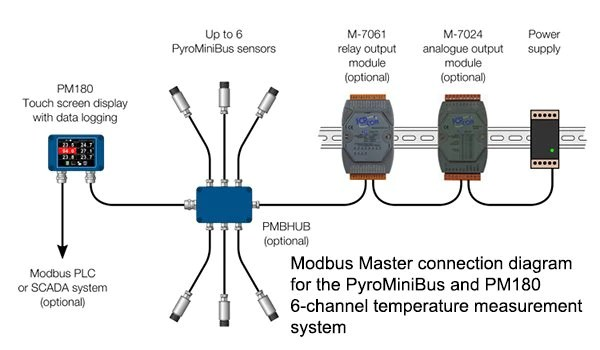 modbus rs485 wiring diagram 2001 chevy tahoe starter connection manual e books simple sitemodbus diagrams two master