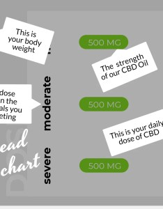 How to read our cbd dose chart your body weight is displayed also much oil should  take  nature  ultra rh naturesultra
