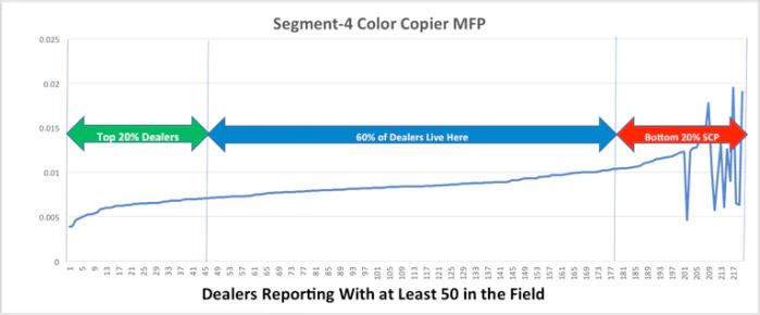 SCP - Color MFP