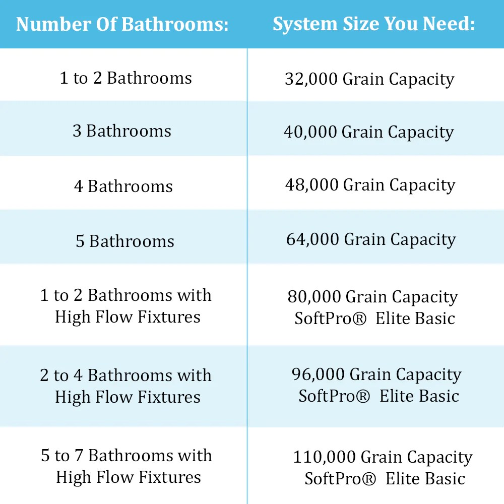 Softpro water softener sizing chart also how to size your  systems rh softprowatersystems