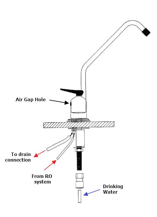 Dishwasher Air Gap Alternatives California : dishwasher, alternatives, california, Dishwasher, Necessary?, Fresh, Water, Systems