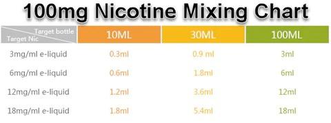 100mg Nicotine Mixing Calculator Chart