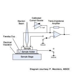 electron beam diagram [ 800 x 1024 Pixel ]
