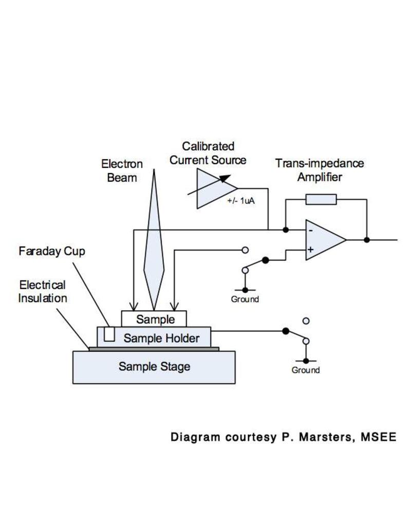 hight resolution of electron beam diagram