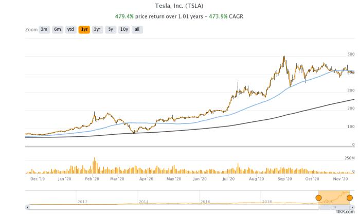 tesla share price chart