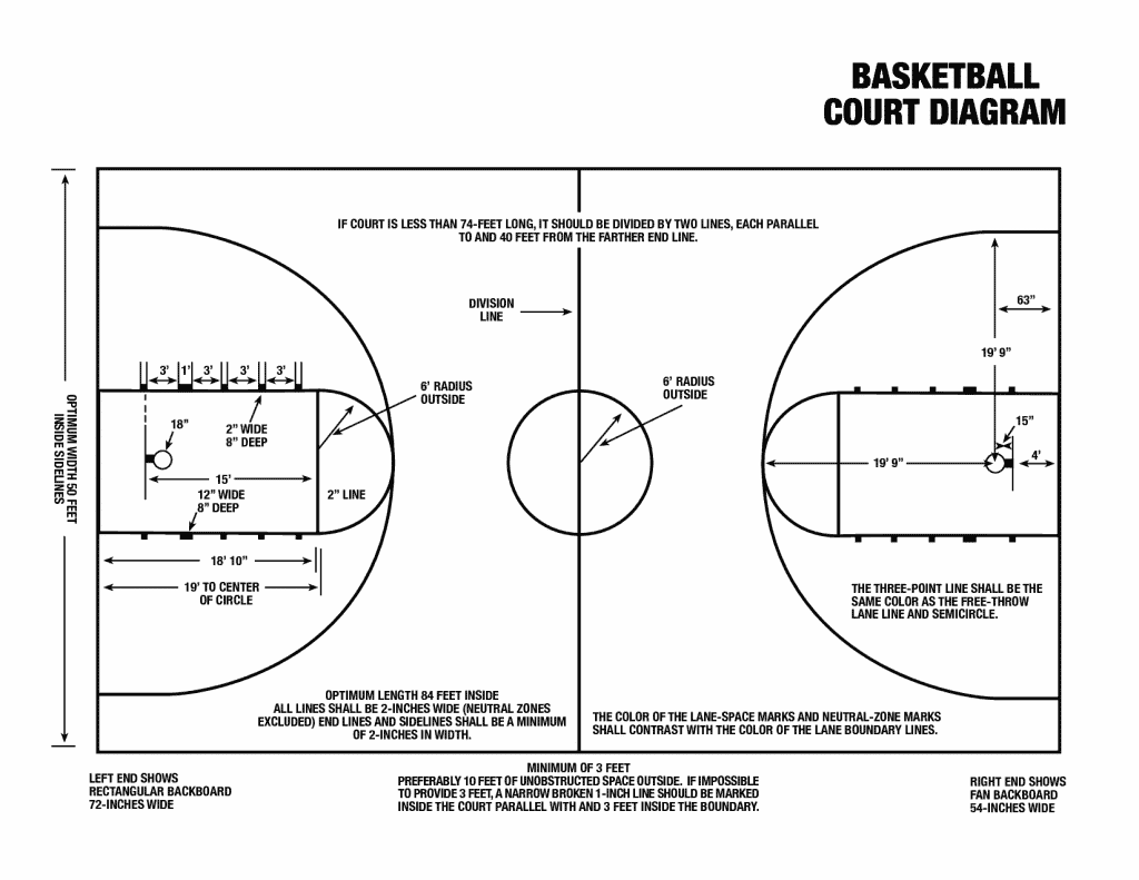 ncaa basketball court diagram 2005 jeep liberty starter wiring tips to make your own stencils layouts dimensions printable with terms