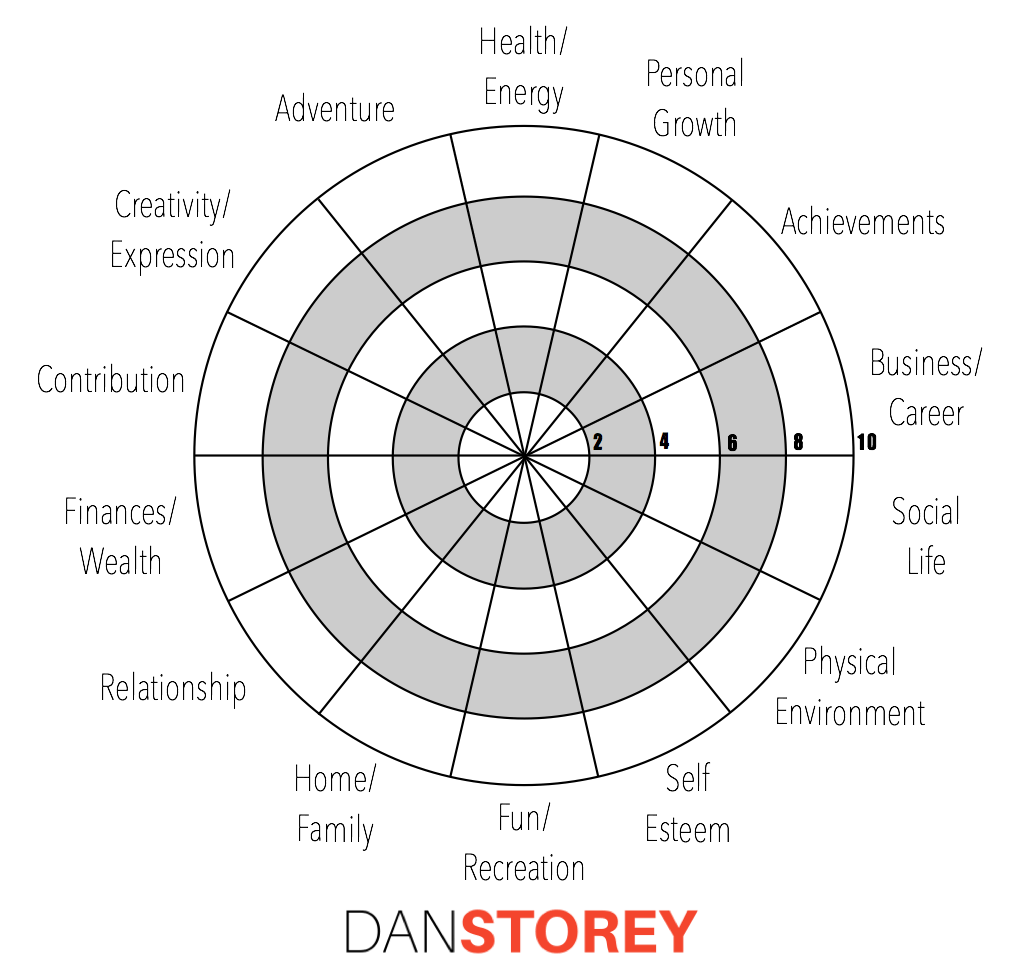 Wheel Of Life Exercise