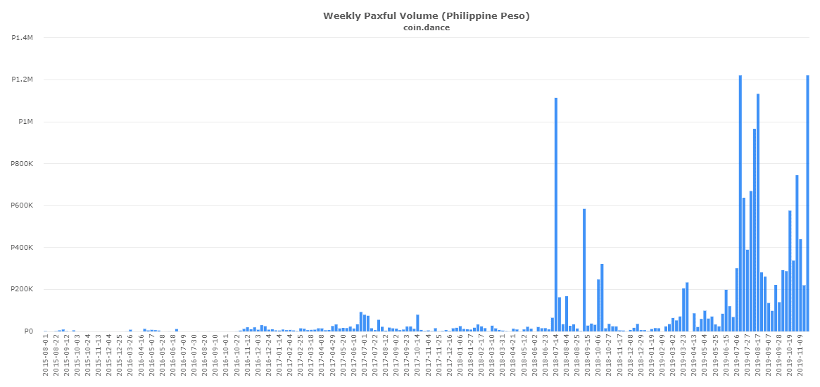 coin-dance-paxful-PHP-volume