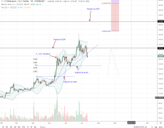 Ethereum (ETH) Vulnerable, Prices Below A 3-Month Support Trend Line