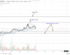 EOS Bears Biting Back As Price Drops 15.8%, Likely Support At $4