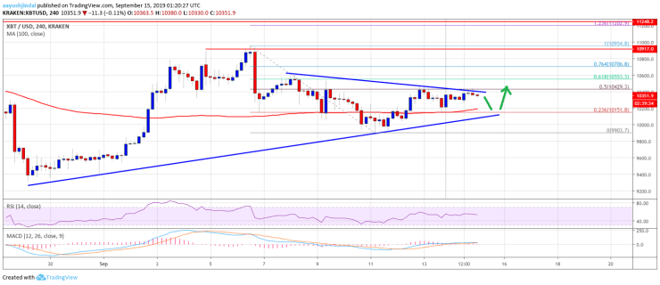 Bitcoin Price Weekly Analysis (BTC) Chart