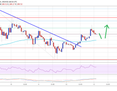 Ethereum Price (ETH) Eyeing Upside Break, Bitcoin Up 2%