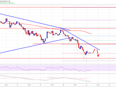 Bitcoin Price (BTC) Breakdown Looks Real, More Downsides Incoming?