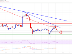 Bitcoin (BTC) Price Eyeing Fresh Monthly Low Below $8.5K