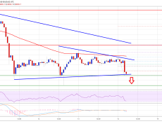 Bitcoin (BTC) Price Poised for Declines Unless It Breaks $9K