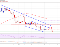 Bitcoin Weekly Forecast: BTC Price Turned Sell On Rallies