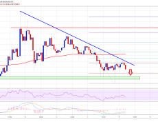 Bitcoin (BTC) Price Showing Signs Of Bearish Continuation
