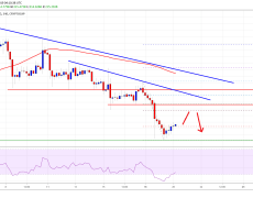 Bitcoin And Crypto Market Remain at Risk: BCH, Litecoin, EOS, XLM Analysis