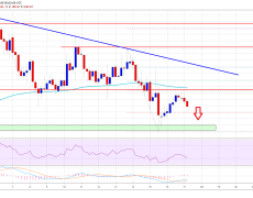 Ethereum (ETH) Price Weekly Forecast: Crucial Support At Risk