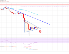 Ethereum Price Weekly Forecast: ETH At Risk of Further Declines