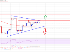 Bitcoin (BTC) Trading Near Make-or-Break Levels
