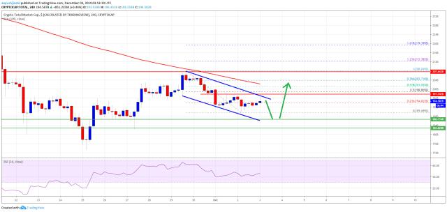 Crypto Market Cap Bitcoin