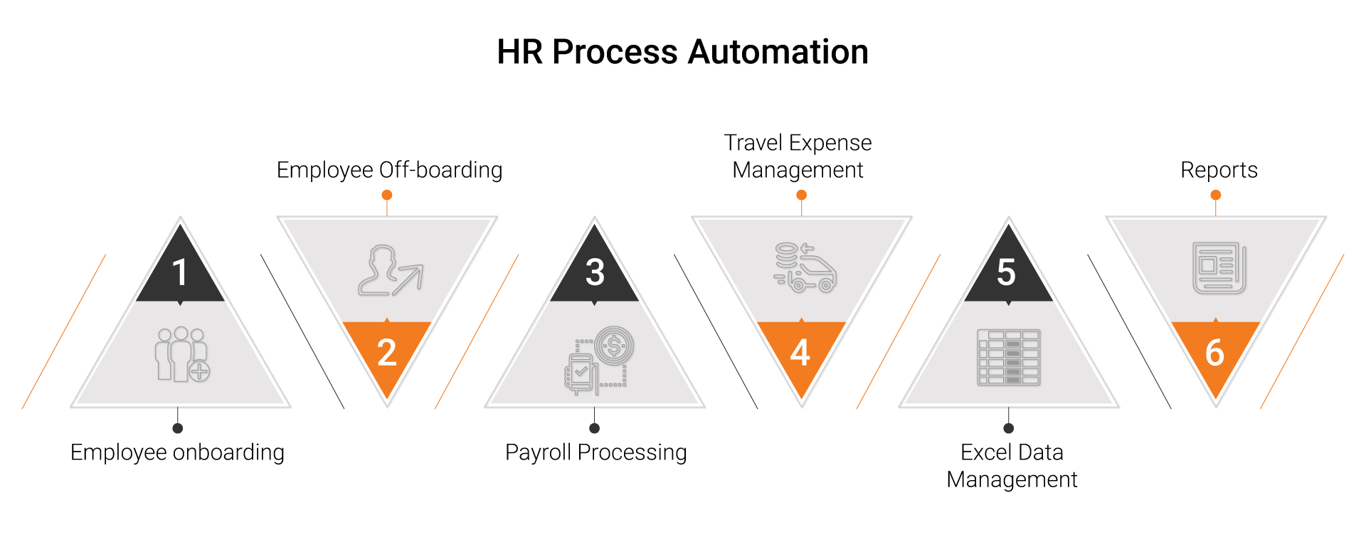 Transforming Hr Function With Rpa Automationedge