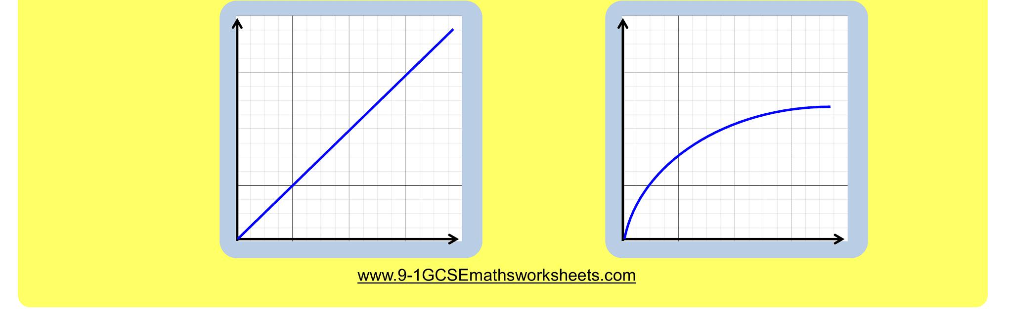 Inverse Proportion Worksheets