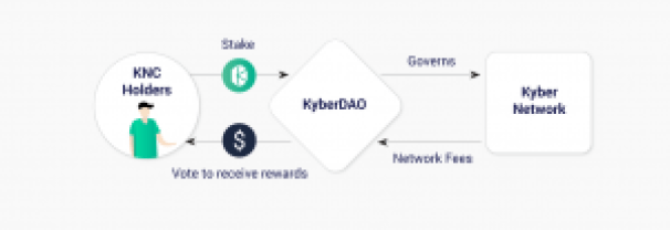 KyberDAO launch