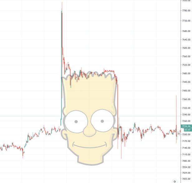 bitcoin bart simpson price chart pattern