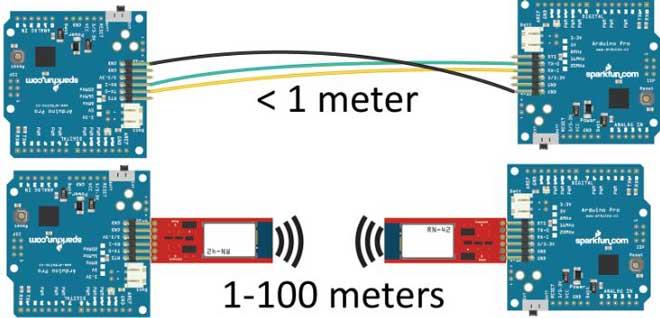 Transmisión de datos inalámbricos a través de ondas de radio.