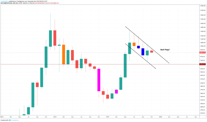 bitcoin price chart monthly