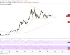 """Bullish"" Bitcoin Escapes Another Breakdown Assault"